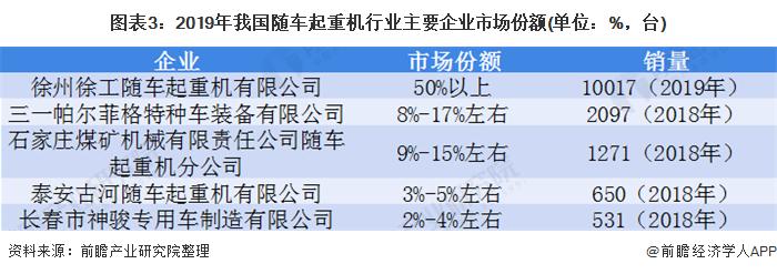 图表3:2019年我国随车起重机行业主要企业市场份额(单位:%,台)