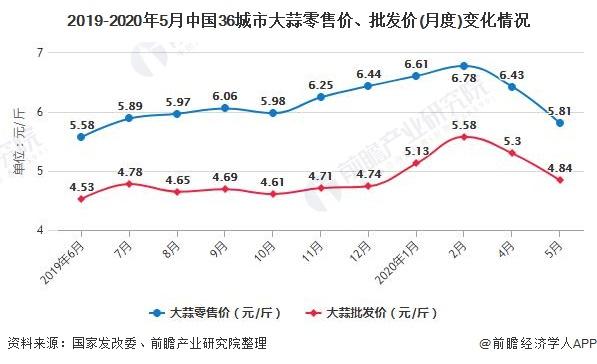 2019-2020年5月中国36城市大蒜零售价、批发价(月度)变化情况
