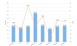 2020年1-6月山东省农用氮磷钾<em>化肥</em>产量及增长情况分析