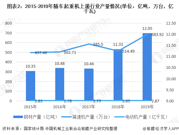 图表2:2015-2019年随车起重机上游行业产量情况(单位:亿吨,万台,亿千瓦)