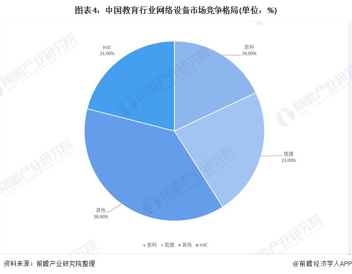 图表4:中国教育行业网络设备市场竞争格局(单位:%)