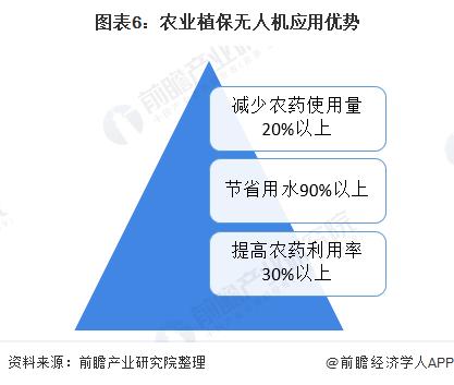 图表6:农业植保无人机应用优势