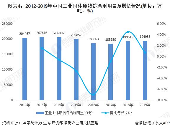 图表4:2012-2019年中国工业固体废物综合利用量及增长情况(单位:万吨,%)