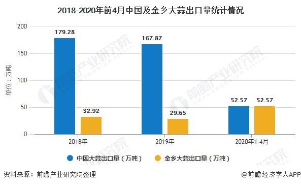 2018-2020年前4月中国及金乡大蒜出口量统计情况