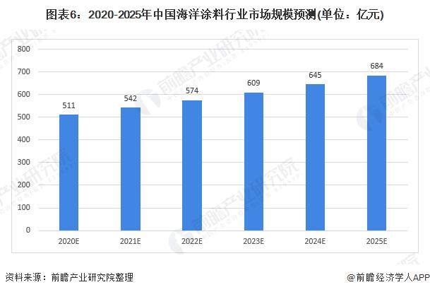 图表6:2020-2025年中国海洋涂料行业市场规模预测(单位:亿元)