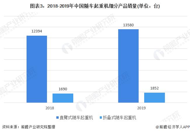 图表3:2018-2019年中国随车起重机细分产品销量(单位:台)