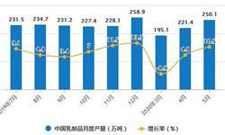 2020年1-5月中国乳制品行业市场分析:累计产量突破千万吨