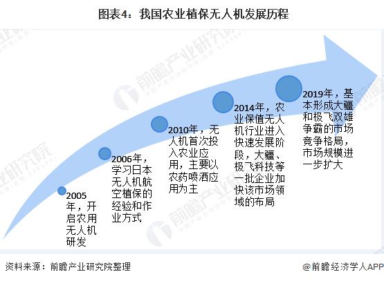 图表4:我国农业植保无人机发展历程