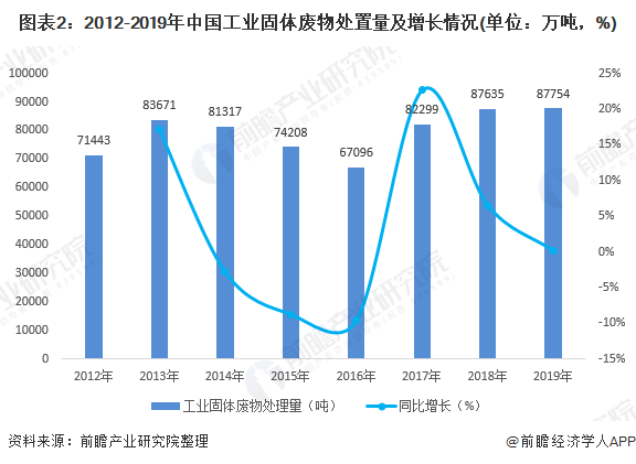 图表2:2012-2019年中国工业固体废物处置量及增长情况(单位:万吨,%)
