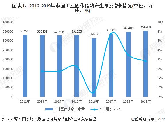 图表1:2012-2019年中国工业固体废物产生量及增长情况(单位:万吨,%)