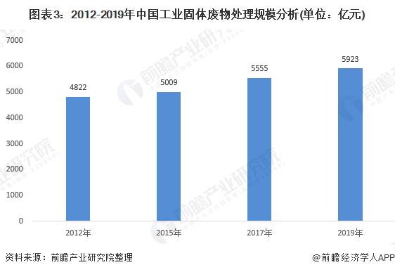 图表3:2012-2019年中国工业固体废物处理规模分析(单位:亿元)