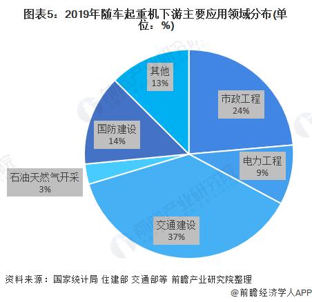 图表5:2019年随车起重机下游主要应用领域分布(单位:%)