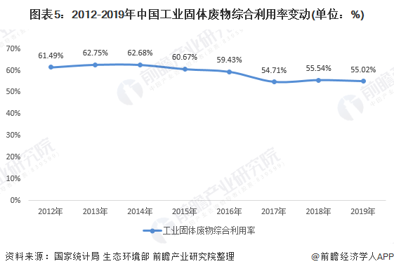 图表5:2012-2019年中国工业固体废物综合利用率变动(单位:%)
