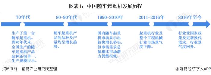 图表1:中国随车起重机发展历程