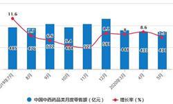 2020年1-5月中国中成药行业市场分析:累计产量突破80万吨