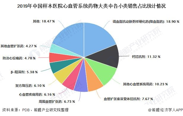 2019年中国样本医院心血管系统药物大类中各小类销售占比统计情况