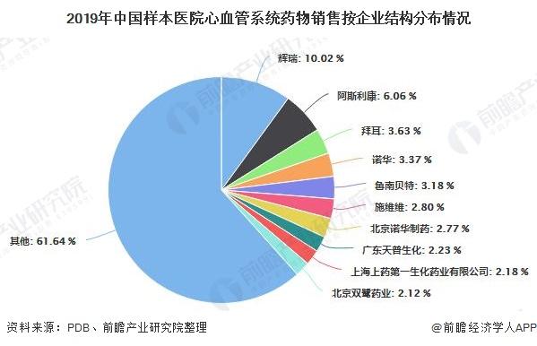 2019年中国样本医院心血管系统药物销售按企业结构分布情况