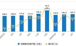 2020年1-5月中国铜材行业市场分析:累计产量超740万吨