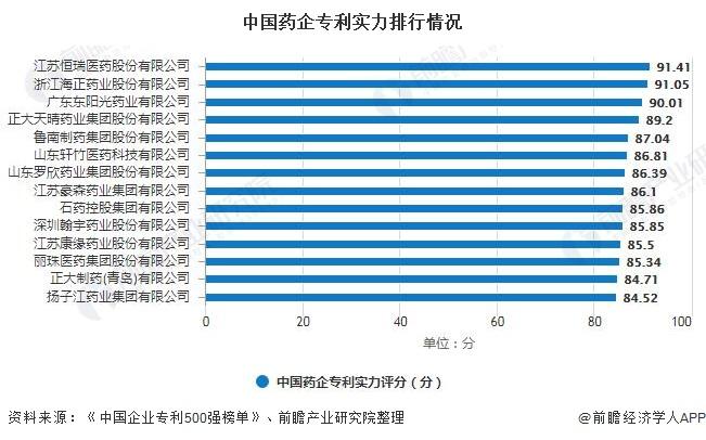 中国药企专利实力排行情况
