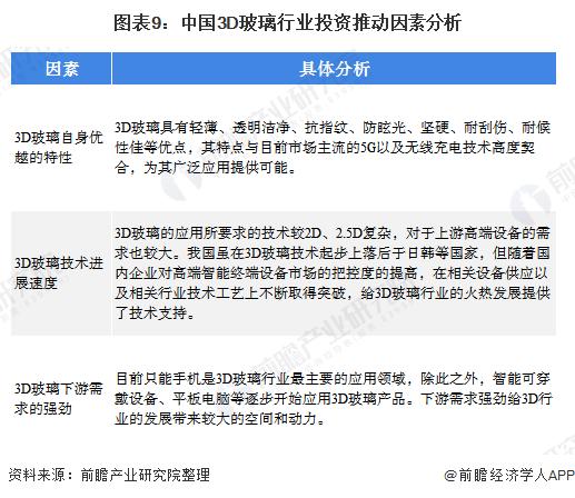 图表9:中国3D玻璃行业投资推动因素分析