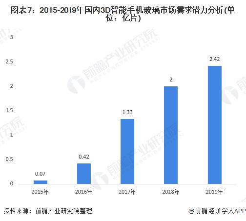 图表7:2015-2019年国内3D智能手机玻璃市场需求潜力分析(单位:亿片)
