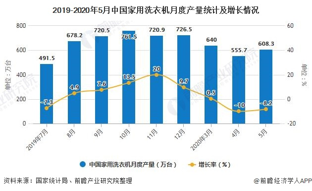 2019-2020年5月中国家用洗衣机月度产量统计及增长情况