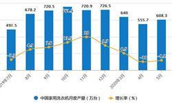 2020年1-5月中国洗衣机行业市场分析:累计产量将近2600万台