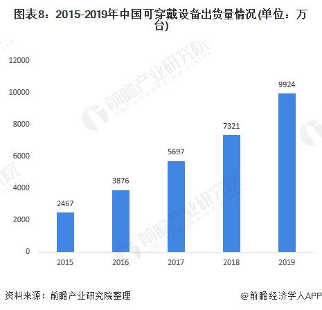 图表8:2015-2019年中国可穿戴设备出货量情况(单位:万台)