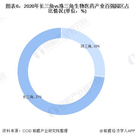 图表6:2020年长三角vs珠三角生物医药产业百强园区占比情况(单位:%)
