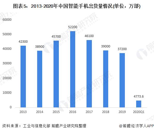 图表5:2013-2020年中国智能手机出货量情况(单位:万部)
