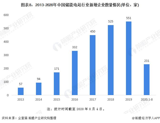 图表8:2013-2020年中国储能电站行业新增企业数量情况(单位:家)