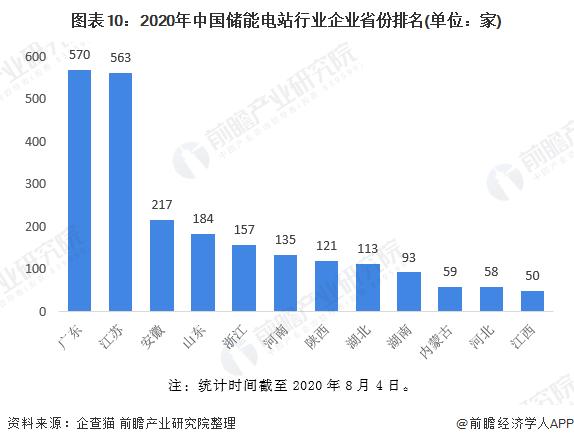 图表10:2020年中国储能电站行业企业省份排名(单位:家)