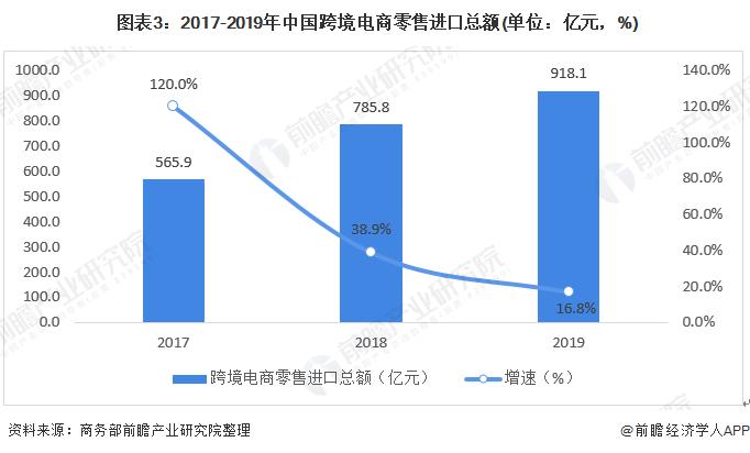 图表3:2017-2019年中国跨境电商零售进口总额(单位:亿元,%)