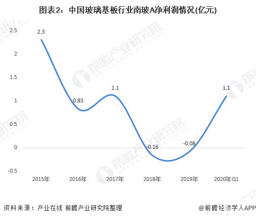 图表2:中国玻璃基板行业南玻A净利润情况(亿元)