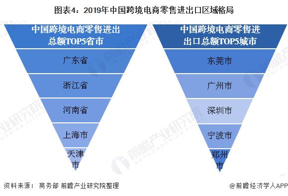 图表4:2019年中国跨境电商零售进出口区域格局