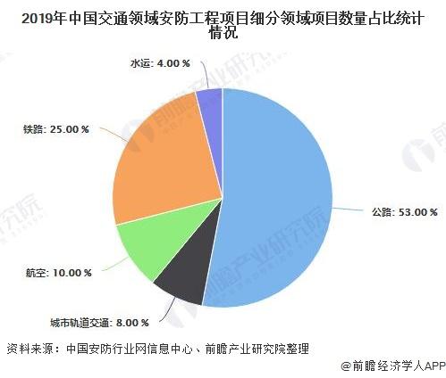 2019年中国交通领域安防工程项目细分领域项目数量占比统计情况