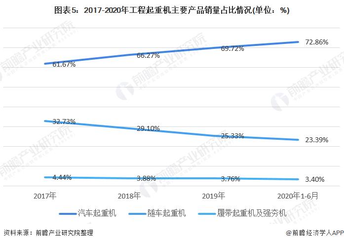 图表5:2017-2020年工程起重机主要产品销量占比情况(单位:%)