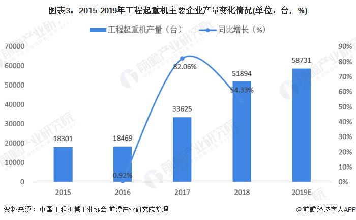 图表3:2015-2019年工程起重机主要企业产量变化情况(单位:台,%)