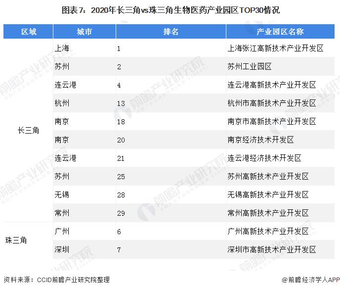 图表7:2020年长三角vs珠三角生物医药产业园区TOP30情况