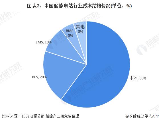 图表2:中国储能电站行业成本结构情况(单位:%)