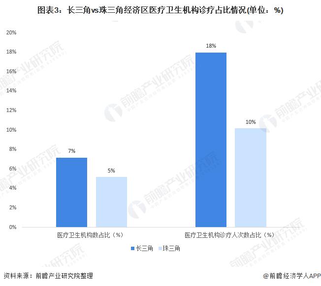 图表3:长三角vs珠三角经济区医疗卫生机构诊疗占比情况(单位:%)