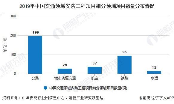 2019年中国交通领域安防工程项目细分领域项目数量分布情况