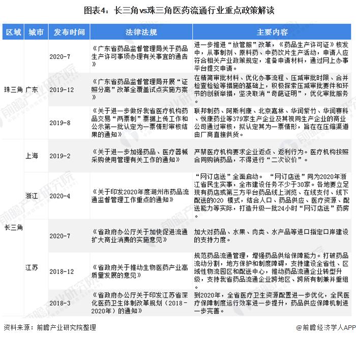 图表4:长三角vs珠三角医药流通行业重点政策解读