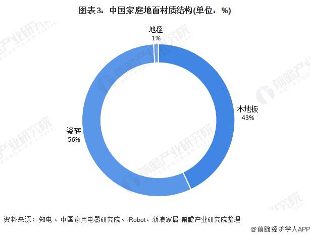图表3:中国家庭地面材质结构(单位:%)