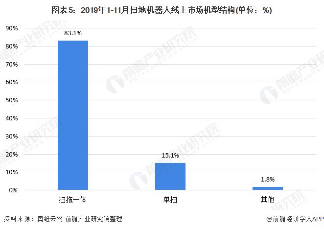 图表5:2019年1-11月扫地机器人线上市场机型结构(单位:%)