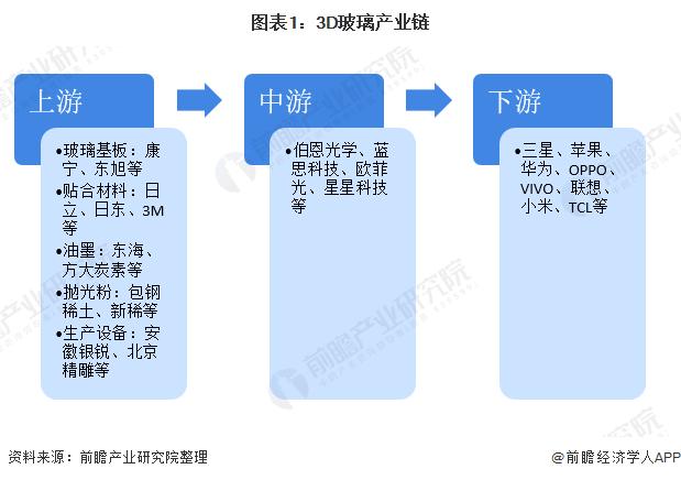 图表1:3D玻璃产业链