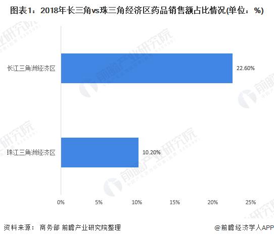 图表1:2018年长三角vs珠三角经济区药品销售额占比情况(单位:%)