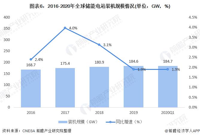 图表6:2016-2020年全球储能电站装机规模情况(单位:GW,%)