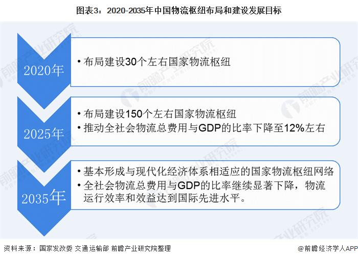 圖表3:2020-2035年中國物流樞紐布局和建設發展目標