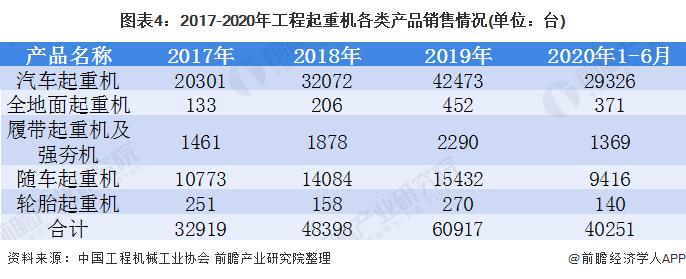 图表4:2017-2020年工程起重机各类产品销售情况(单位:台)